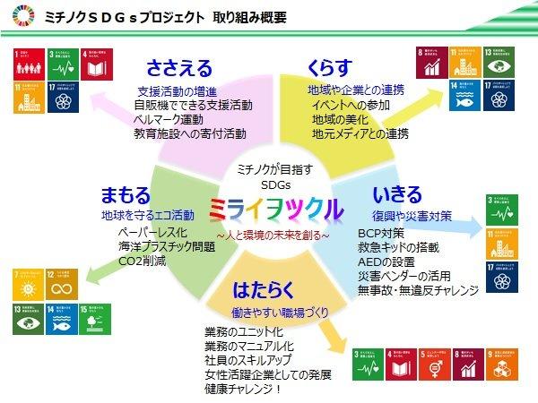 ミチノクSDGsプロジェクト取組概要.jpg